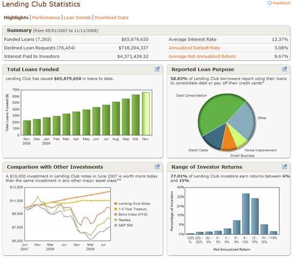 lendingclubstats