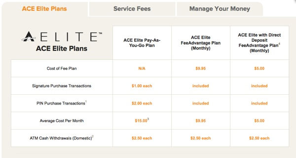monthly fee plans for ace prepaid credit card