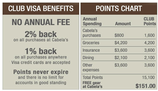 cabela's points formula