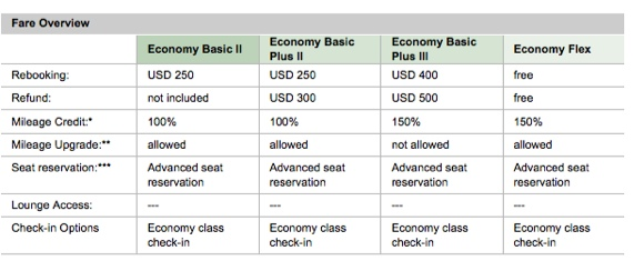 lufthansa different economy fare class