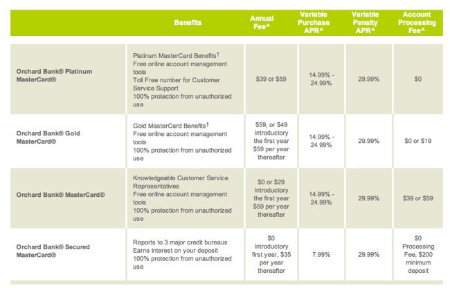 orchard bank mastercard comparison
