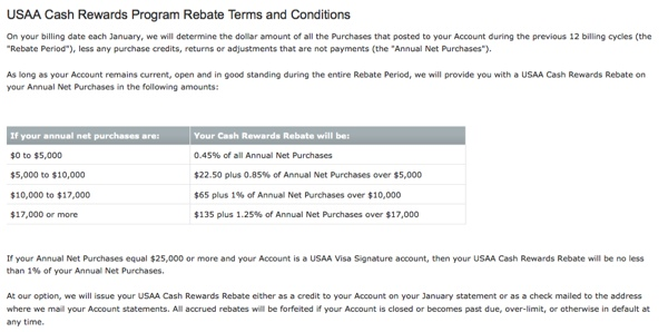 cash rebate formula for USAA Amex