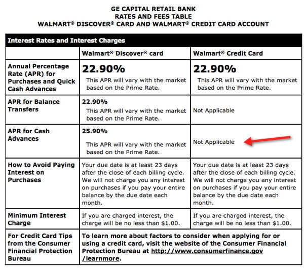Cash Advance Rate Of Walmart Credit Card
